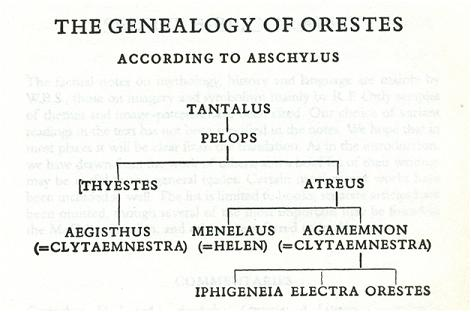 the_genealogy_of_orestes
